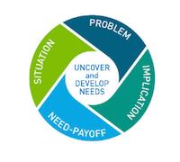 spin-sales-situatie-probleem-implicatie-nuttig-effect-b2b-marketing
